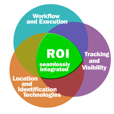 Multiple technologies, plus visibility, plus execution equals ROI